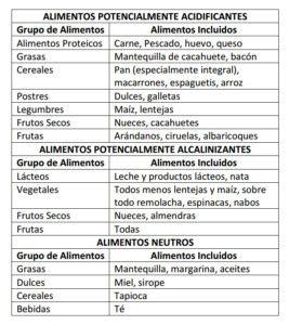 Alimentos potencialmente acidificantes